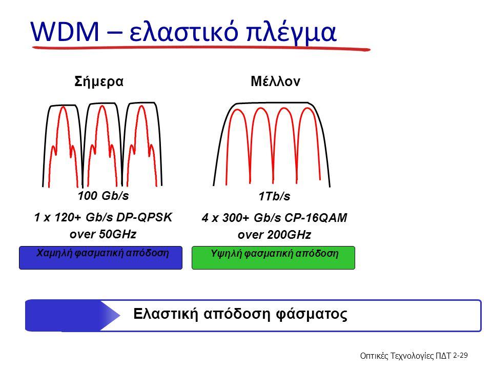 Οπτικές Τεχνολογίες ΠΔΤ 2-29 WDM – ελαστικό πλέγμα 1Tb/s 4 x 300+ Gb/s CP-16QAM over 200GHz Υψηλή φασματική απόδοση 100 Gb/s 1 x 120+ Gb/s DP-QPSK over 50GHz Χαμηλή φασματική απόδοση ΣήμεραΜέλλον Ελαστική απόδοση φάσματος