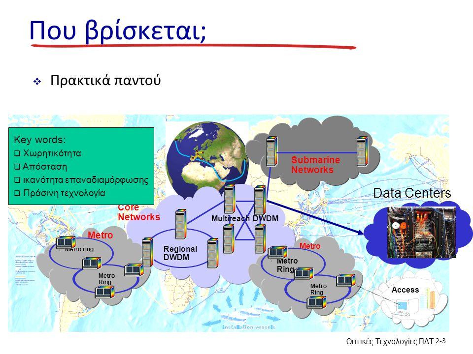 Οπτικές Τεχνολογίες ΠΔΤ 2-3 Που βρίσκεται;  Πρακτικά παντού Core Networks Metro Submarine Networks Metro Ring Metro ring Regional DWDM Metro Ring Met
