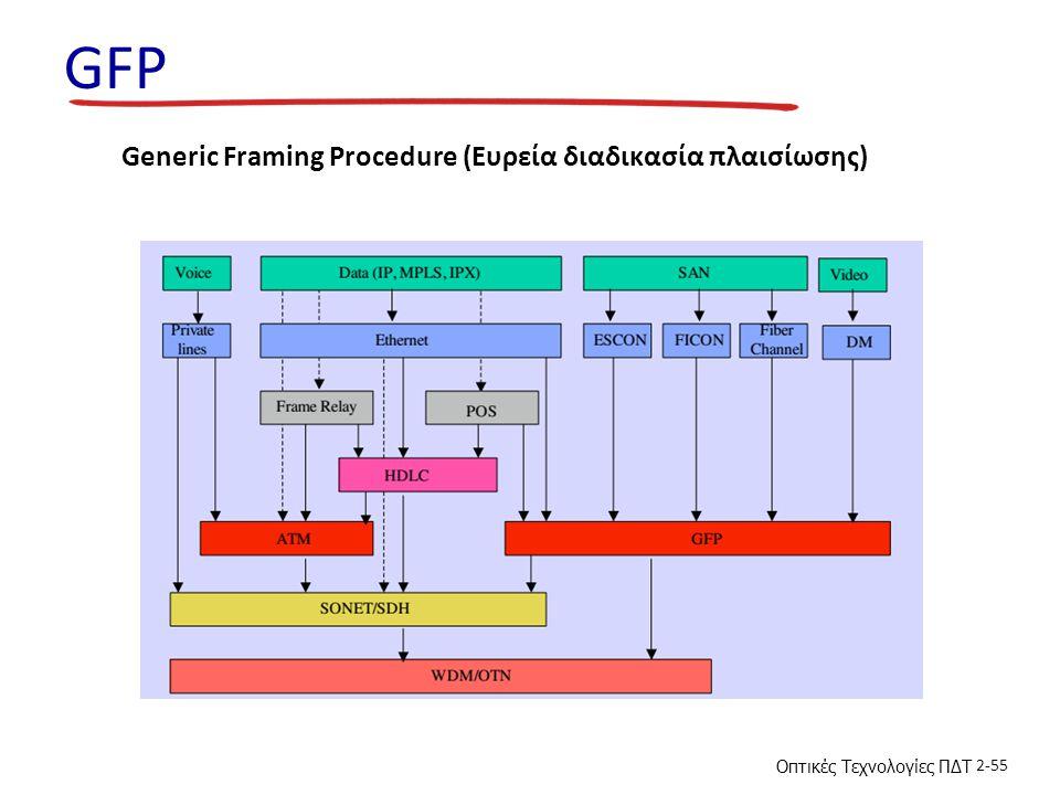 Οπτικές Τεχνολογίες ΠΔΤ 2-55 GFP Generic Framing Procedure (Ευρεία διαδικασία πλαισίωσης)