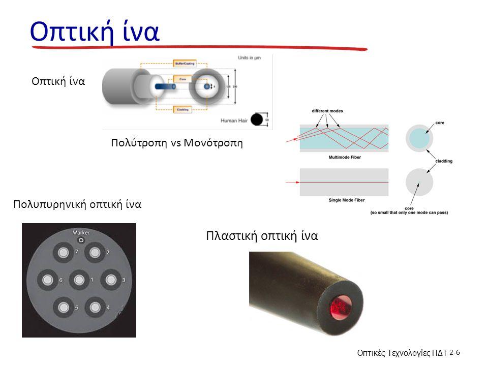 Οπτικές Τεχνολογίες ΠΔΤ 2-6 Οπτική ίνα Πολύτροπη vs Μονότροπη Πολυπυρηνική οπτική ίνα Πλαστική οπτική ίνα