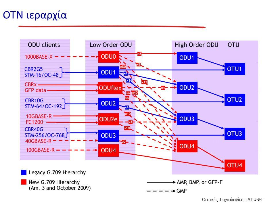 Οπτικές Τεχνολογίες ΠΔΤ 3-94 ΟΤN ιεραρχία