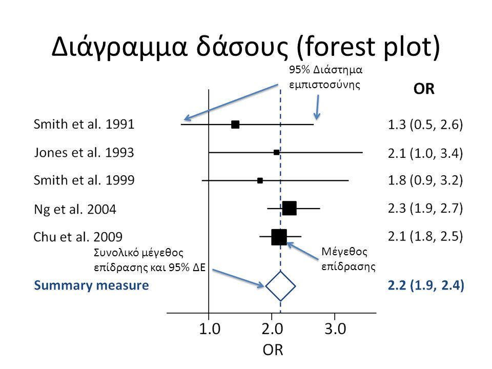 Διάγραμμα δάσους (forest plot) Μέγεθος επίδρασης 95% Διάστημα εμπιστοσύνης Συνολικό μέγεθος επίδρασης και 95% ΔΕ