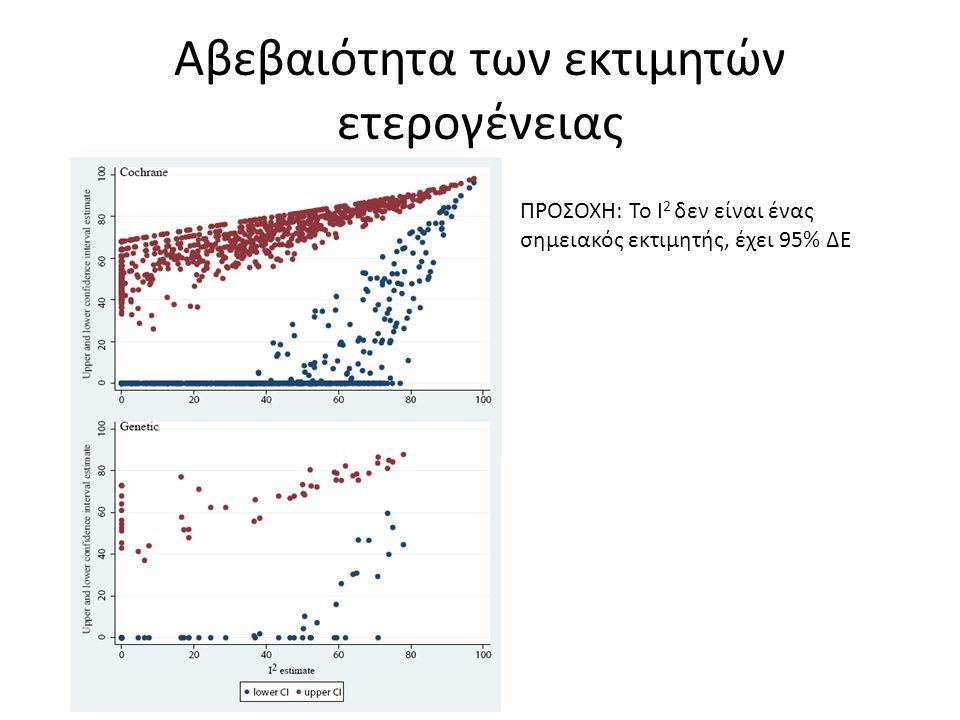 Αβεβαιότητα των εκτιμητών ετερογένειας ΠΡΟΣΟΧΗ: Το I 2 δεν είναι ένας σημειακός εκτιμητής, έχει 95% ΔΕ