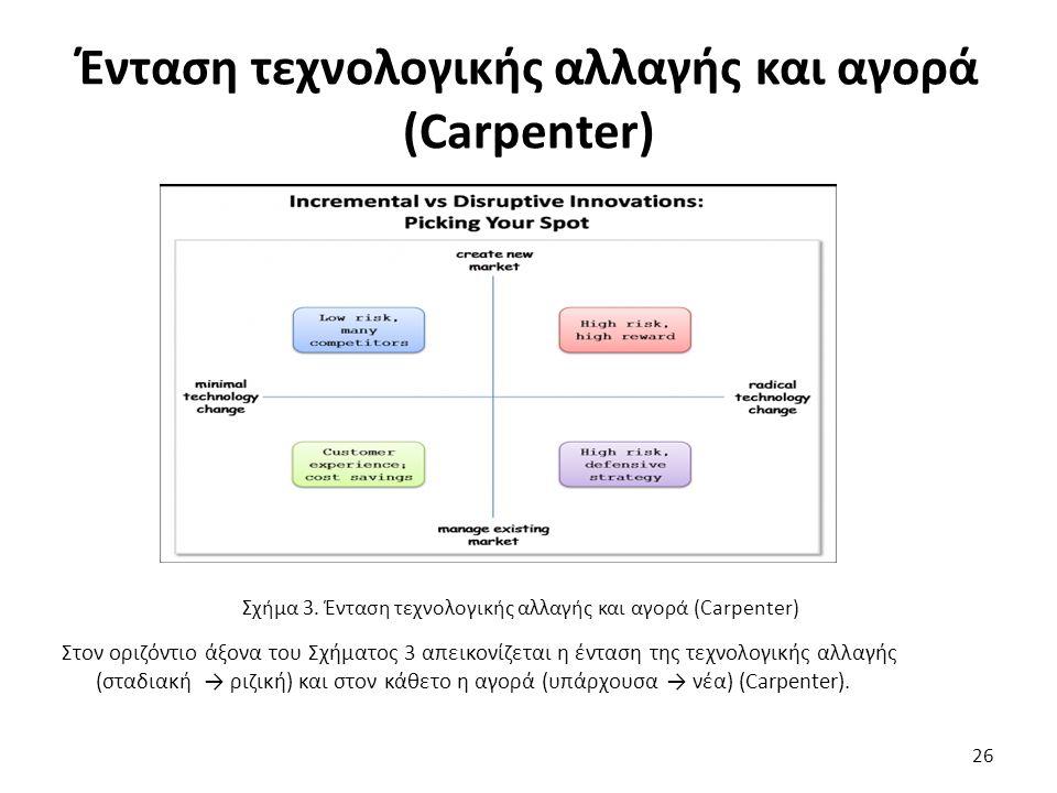 Ένταση τεχνολογικής αλλαγής και αγορά (Carpenter) 26 Σχήμα 3. Ένταση τεχνολογικής αλλαγής και αγορά (Carpenter) Στον οριζόντιο άξονα του Σχήματος 3 απ