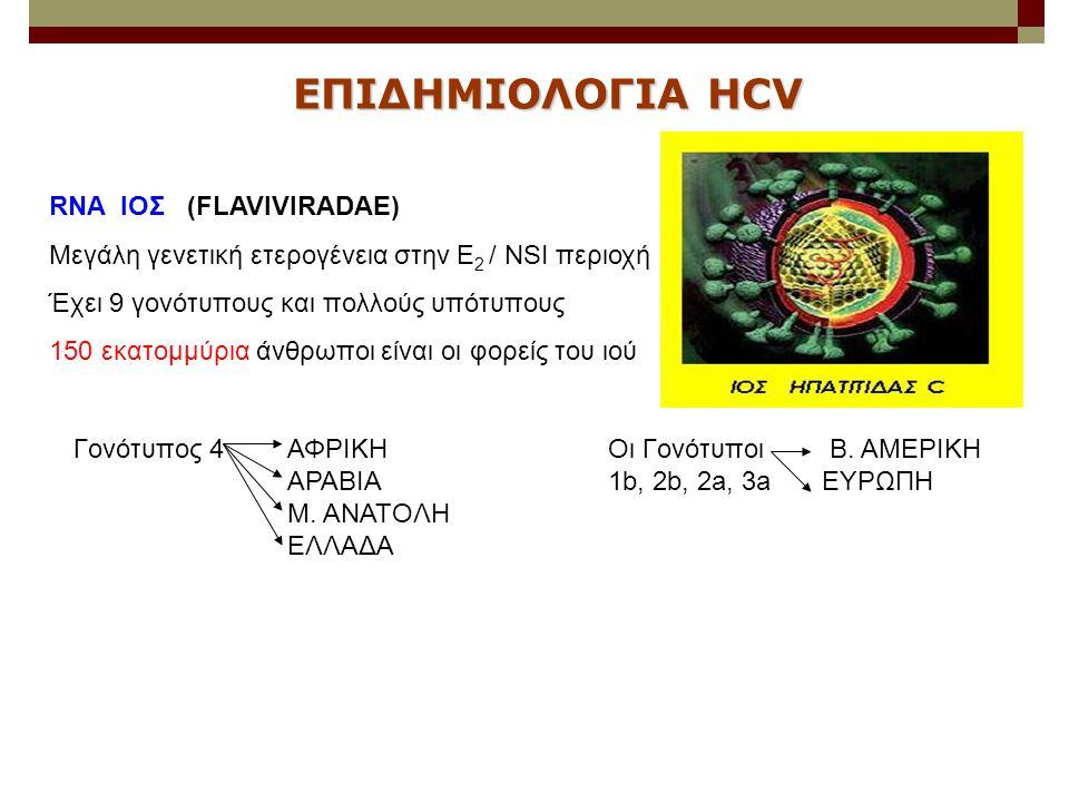 RNA ΙΟΣ (FLAVIVIRADAE) Μεγάλη γενετική ετερογένεια στην E 2 / ΝSI περιοχή Έχει 9 γονότυπους και πολλούς υπότυπους 150 εκατομμύρια άνθρωποι είναι οι φο