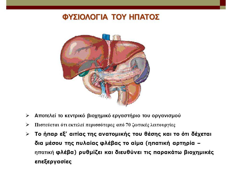 Μεταβολικές και συνθετικές Παραγωγή – απέκκριση χολερυθρίνης – παραγωγή χολής Αδρανοποίηση και απέκκριση εξωγενών τοξικών ουσιών (φάρμακα, αλκοόλη) Μεταβολισμός θρεπτικών ουσιών (υδατανθράκων, πρωτεϊνών, λιπών) Σύνθεση λιπαρών οξέων – πρωτεϊνών (λευκωματίνης, παραγόντων πήξης, συμπληρώματος) Αποθήκευση Βιταμίνες και ιχνοστοιχεία Ανοσιακές Φαγοκυττάρωση (μικρόβια, ιοί, ενδοτοξίνες, τραυματισμένα ή γηρασμένα ερυθροκύτταρα με τα κύτταρα Kupffer) ΣΗΜΑΝΤΙΚΕΣ ΛΕΙΤΟΥΡΓΙΕΣ ΤΟΥ ΗΠΑΤΟΣ