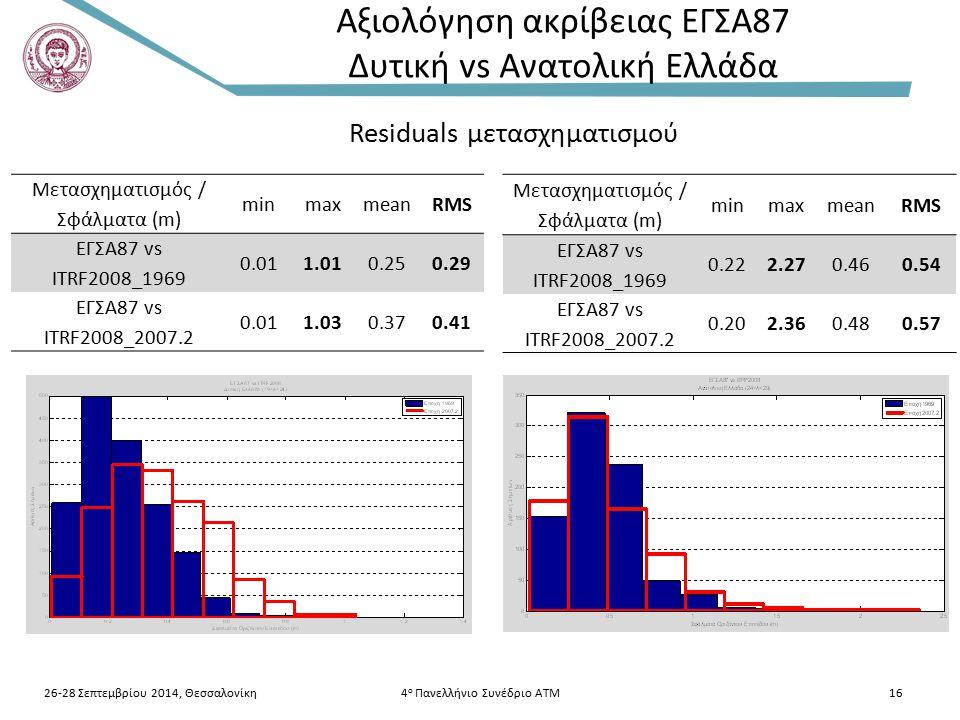 26-28 Σεπτεμβρίου 2014, Θεσσαλονίκη4 ο Πανελλήνιο Συνέδριο ΑΤΜ16 Μετασχηματισμός / Σφάλματα (m) minmaxmeanRMS ΕΓΣΑ87 vs ITRF2008_1969 0.011.010.250.29