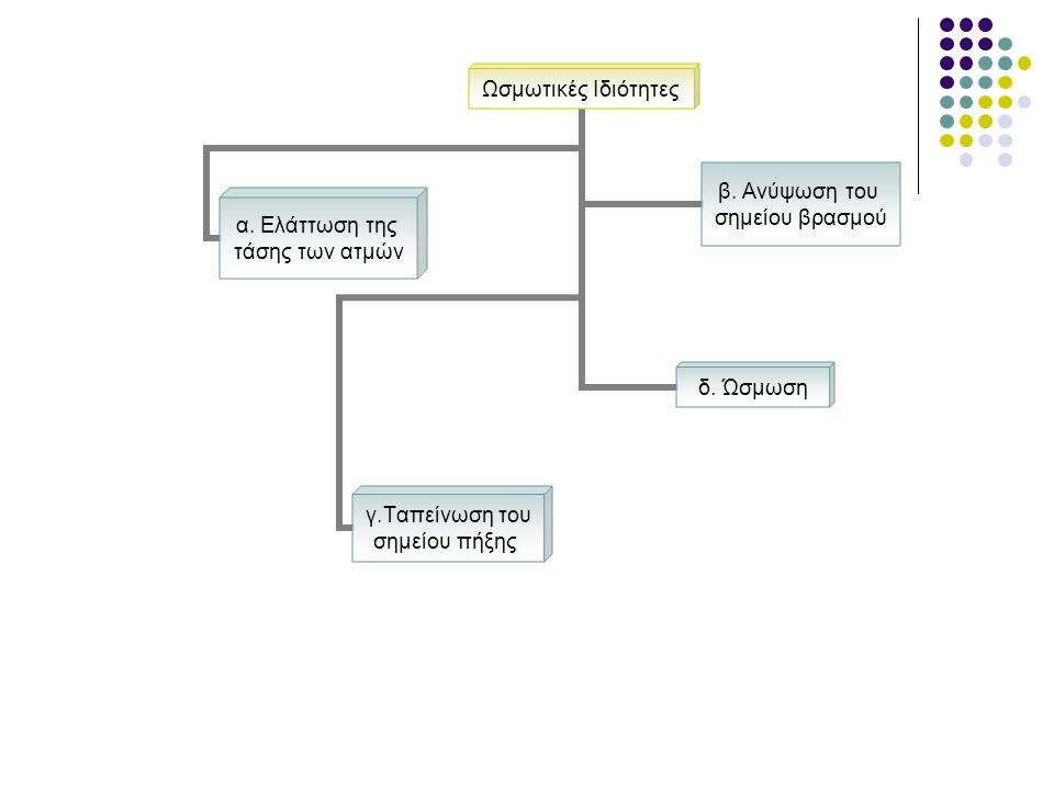 Ωσμωτικές Ιδιότητες α.Ελάττωση της τάσης των ατμών β.
