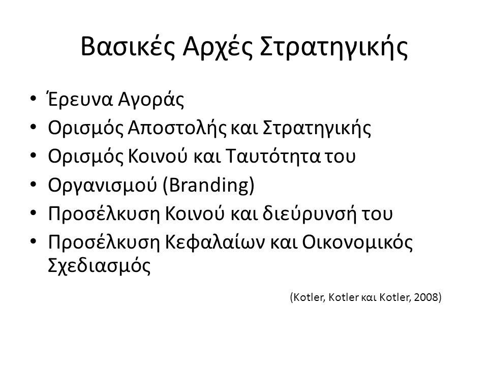 Βασικές Αρχές Στρατηγικής Έρευνα Αγοράς Ορισμός Αποστολής και Στρατηγικής Ορισμός Κοινού και Ταυτότητα του Οργανισμού (Branding) Προσέλκυση Κοινού και διεύρυνσή του Προσέλκυση Κεφαλαίων και Οικονομικός Σχεδιασμός (Kotler, Kotler και Kotler, 2008)