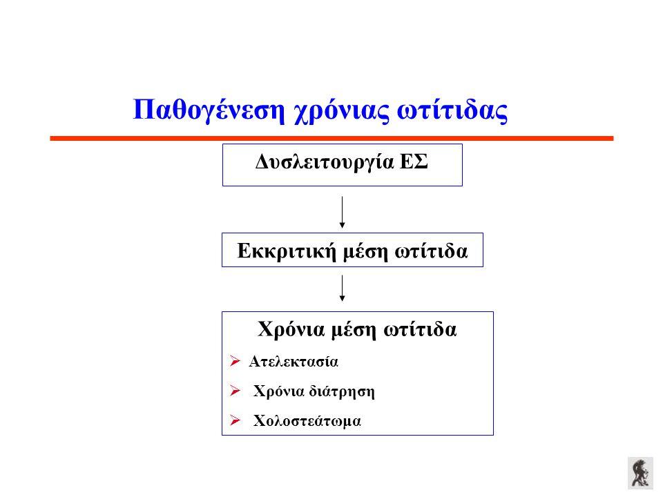 Παθογένεση χρόνιας ωτίτιδας Δυσλειτουργία ΕΣ Εκκριτική μέση ωτίτιδα Χρόνια μέση ωτίτιδα  Ατελεκτασία  Χρόνια διάτρηση  Χολοστεάτωμα