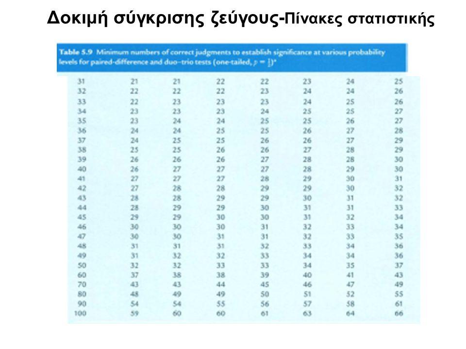 Δοκιμή σύγκρισης ζεύγους- Πίνακες στατιστικής