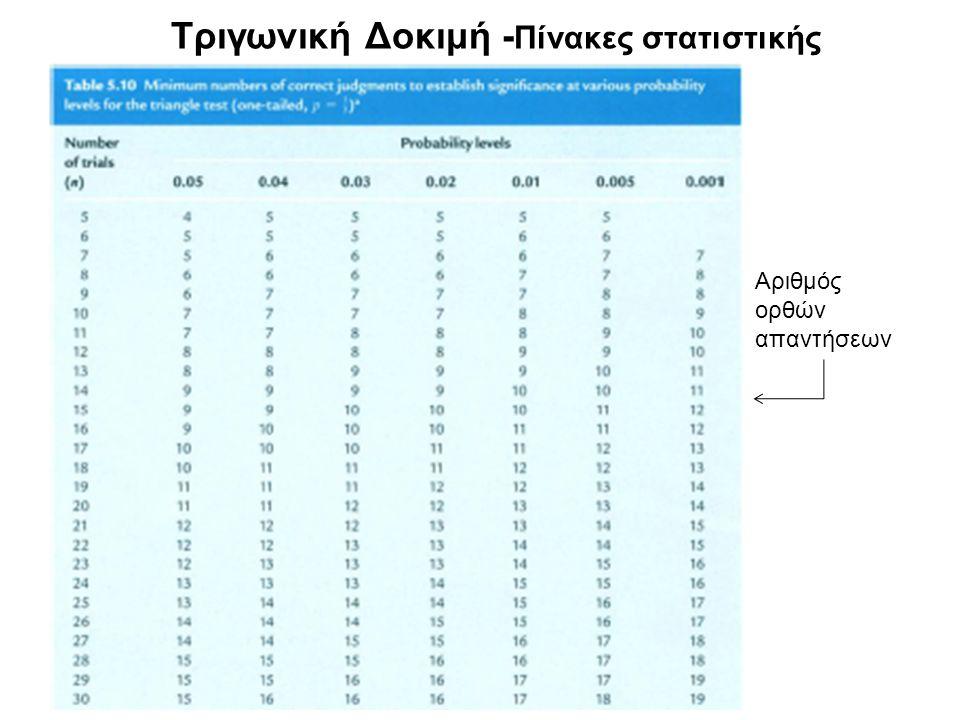 Τριγωνική Δοκιμή - Πίνακες στατιστικής Αριθμός ορθών απαντήσεων
