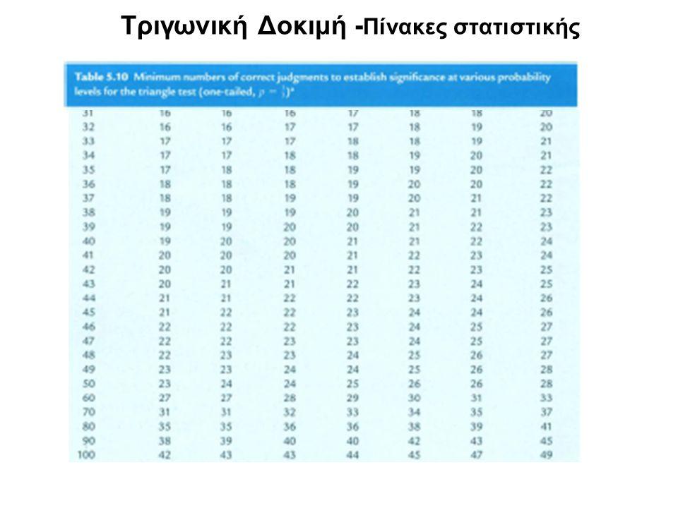 Τριγωνική Δοκιμή - Πίνακες στατιστικής