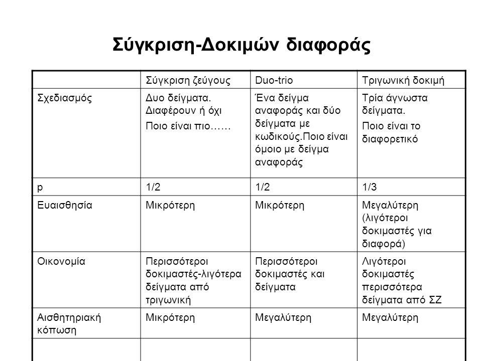 Σύγκριση-Δοκιμών διαφοράς Σύγκριση ζεύγουςDuo-trioΤριγωνική δοκιμή ΣχεδιασμόςΔυο δείγματα. Διαφέρουν ή όχι Ποιο είναι πιο…… Ένα δείγμα αναφοράς και δύ