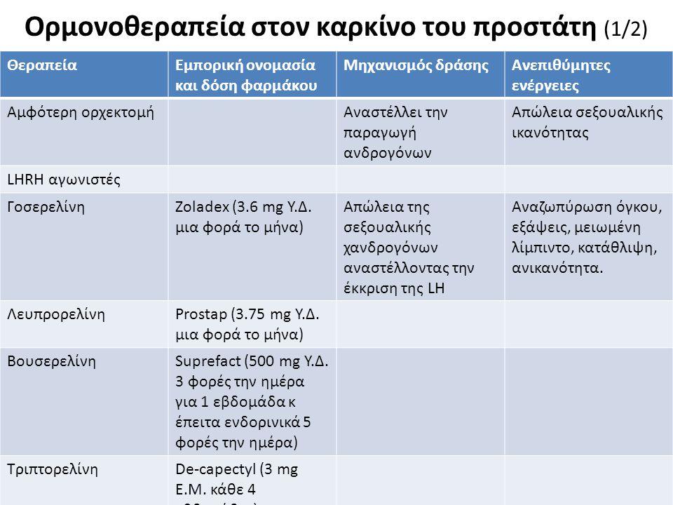 Ορμονοθεραπεία στον καρκίνο του προστάτη (1/2) 10 ΘεραπείαΕμπορική ονομασία και δόση φαρμάκου Μηχανισμός δράσηςΑνεπιθύμητες ενέργειες Αμφότερη ορχεκτομήΑναστέλλει την παραγωγή ανδρογόνων Απώλεια σεξουαλικής ικανότητας LHRH αγωνιστές ΓοσερελίνηZoladex (3.6 mg Υ.Δ.