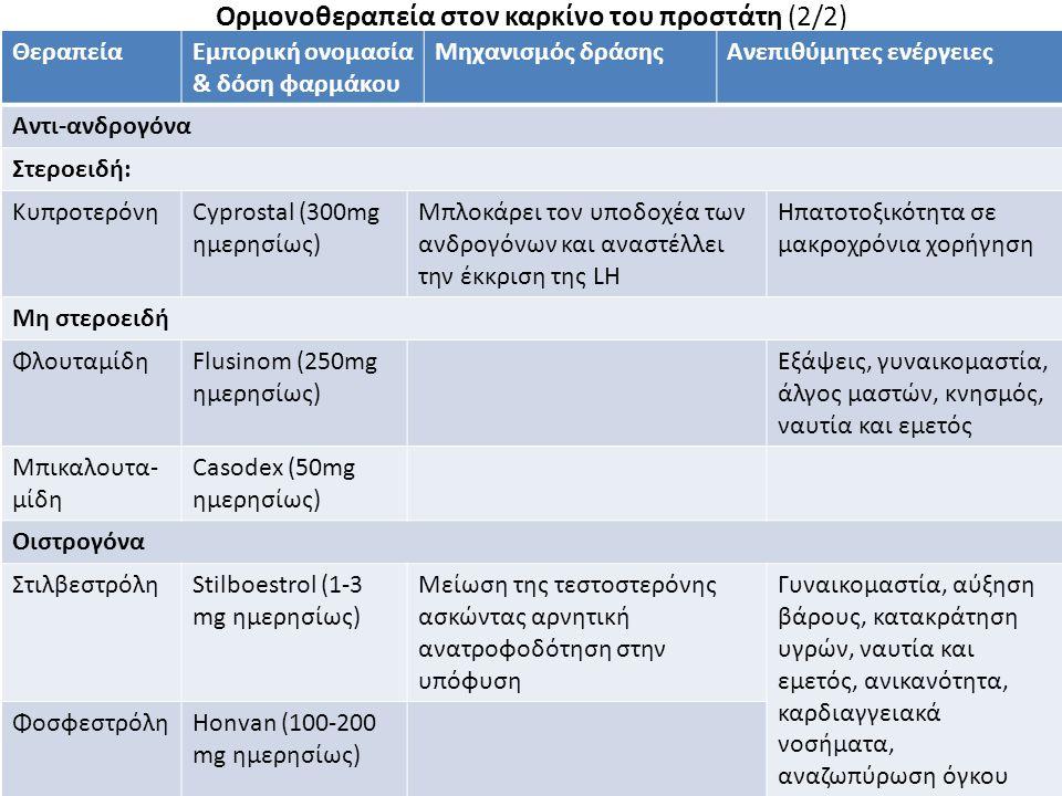 Ορμονοθεραπεία στον καρκίνο του προστάτη (2/2) 11 ΘεραπείαΕμπορική ονομασία & δόση φαρμάκου Μηχανισμός δράσηςΑνεπιθύμητες ενέργειες Αντι-ανδρογόνα Στε