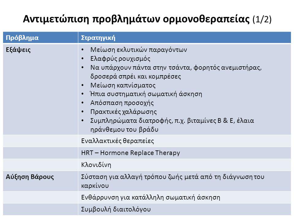 Αντιμετώπιση προβλημάτων ορμονοθεραπείας (1/2) 16 ΠρόβλημαΣτρατηγική Εξάψεις Μείωση εκλυτικών παραγόντων Ελαφρύς ρουχισμός Να υπάρχουν πάντα στην τσάντα, φορητός ανεμιστήρας, δροσερά σπρέι και κομπρέσες Μείωση καπνίσματος Ήπια συστηματική σωματική άσκηση Απόσπαση προσοχής Πρακτικές χαλάρωσης Συμπληρώματα διατροφής, π.χ.