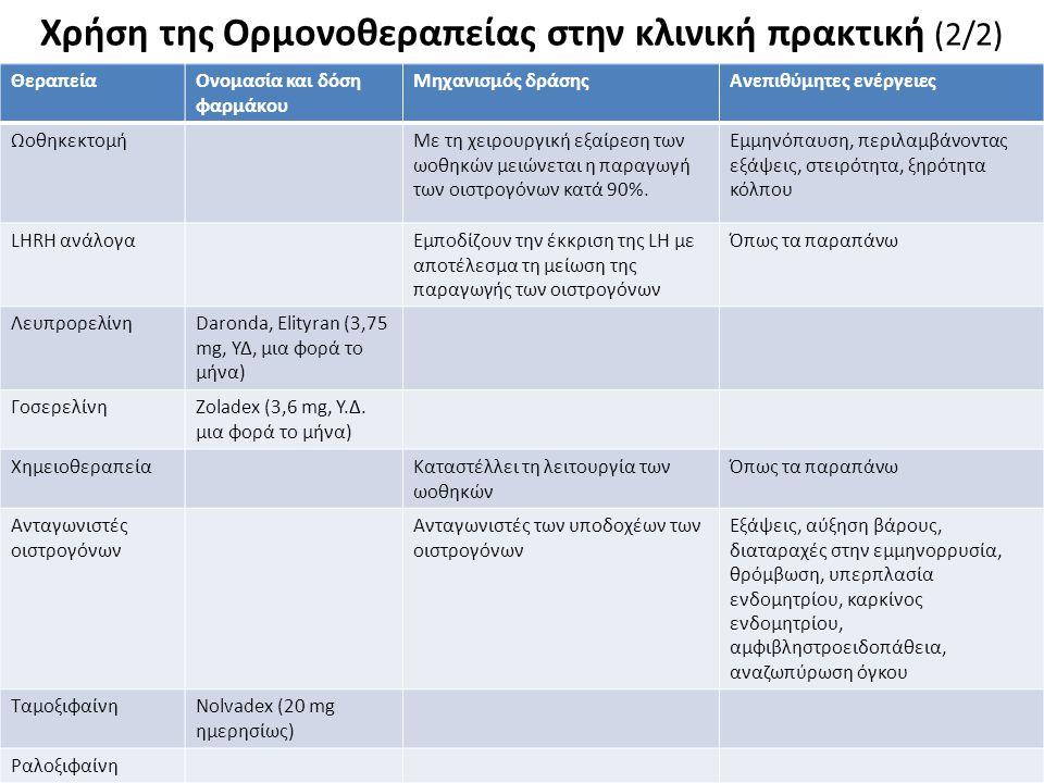 Χρήση της Ορμονοθεραπείας στην κλινική πρακτική (2/2) 5 ΘεραπείαΟνομασία και δόση φαρμάκου Μηχανισμός δράσηςΑνεπιθύμητες ενέργειες ΩοθηκεκτομήΜε τη χε
