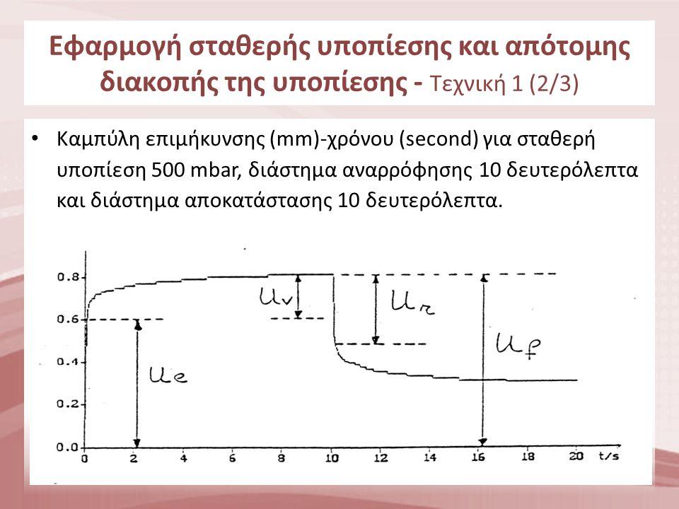 Εφαρμογή σταθερής υποπίεσης και απότομης διακοπής της υποπίεσης - Τεχνική 1 (3/3) Ue = άμεση ελαστική επιμήκυνση (παραμόρφωση) του δέρματος κατά το διάστημα αναρρόφησης.
