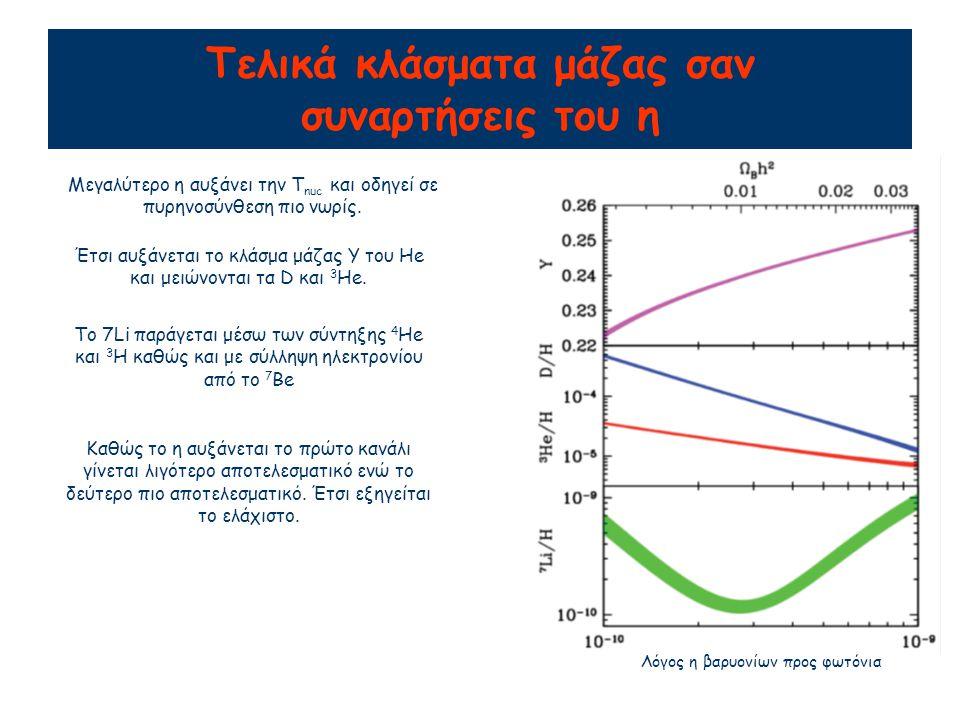 Τελικά κλάσματα μάζας σαν συναρτήσεις του η Λόγος η βαρυονίων προς φωτόνια Μεγαλύτερο η αυξάνει την T nuc και οδηγεί σε πυρηνοσύνθεση πιο νωρίς. Έτσι