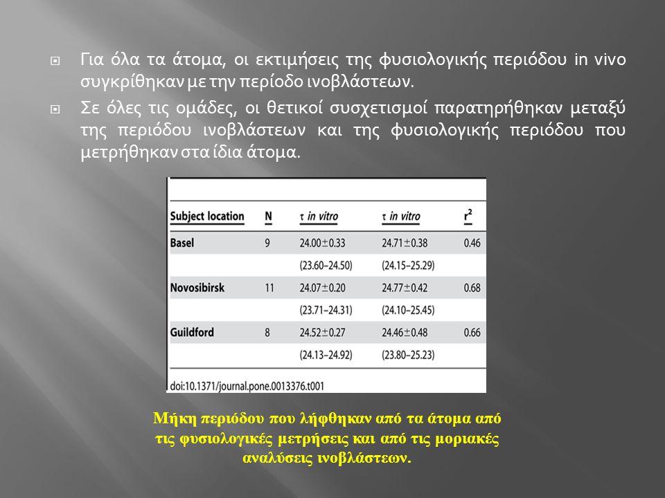  Για όλα τα άτομα, οι εκτιμήσεις της φυσιολογικής περιόδου in vivo συγκρίθηκαν με την περίοδο ινοβλάστεων.  Σε όλες τις ομάδες, οι θετικοί συσχετισμ