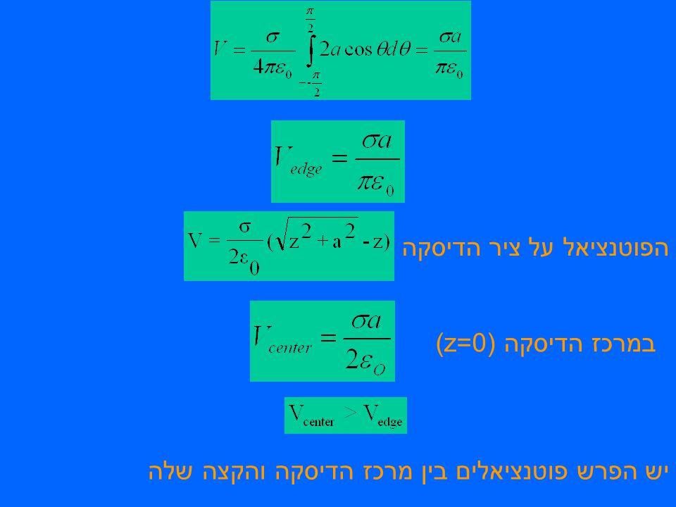 יש הפרש פוטנציאלים בין מרכז הדיסקה והקצה שלה הפוטנציאל על ציר הדיסקה במרכז הדיסקה (z=0)
