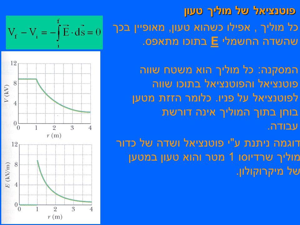 פוטנציאל של מוליך טעון כל מוליך, אפילו כשהוא טעון, מאופיין בכך שהשדה החשמלי E בתוכו מתאפס.