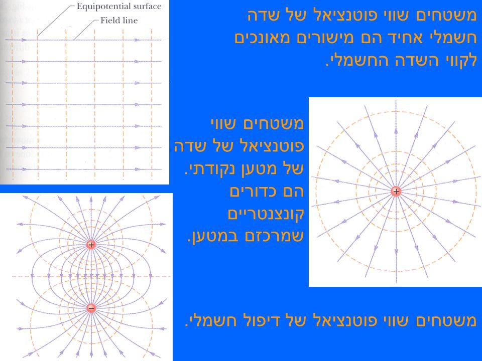 משטחים שווי פוטנציאל של שדה חשמלי אחיד הם מישורים מאונכים לקווי השדה החשמלי.