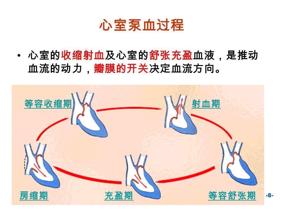 -8- 心室泵血过程 心室的收缩射血及心室的舒张充盈血液,是推动 血流的动力,瓣膜的开关决定血流方向。 等容收缩期射血期 等容舒张期充盈期房缩期