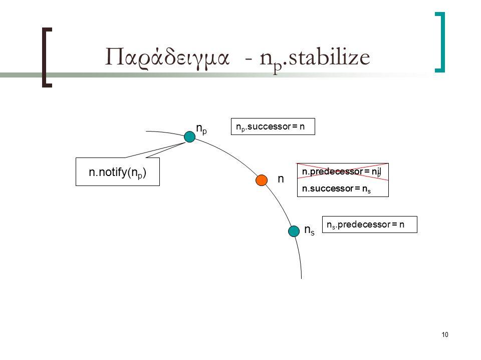 10 Παράδειγμα - n p.stabilize npnp nsns n p.successor = n n s.predecessor = n n n.predecessor = nil n.successor = n s n.notify(n p ) n.predecessor = n