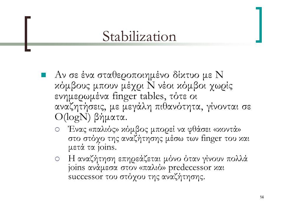 14 Stabilization Αν σε ένα σταθεροποιημένο δίκτυο με Ν κόμβους μπουν μέχρι Ν νέοι κόμβοι χωρίς ενημερωμένα finger tables, τότε οι αναζητήσεις, με μεγάλη πιθανότητα, γίνονται σε O(logN) βήματα.