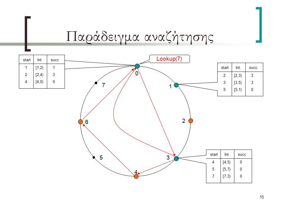 15 Παράδειγμα αναζήτησης 1 2 3 4 5 6 7 0 startInt.succ 124124 [1,2) [2,4) [4,0) 130130 startInt.succ 235235 [2,3) [3,5) [5,1) 330330 startInt.succ 457