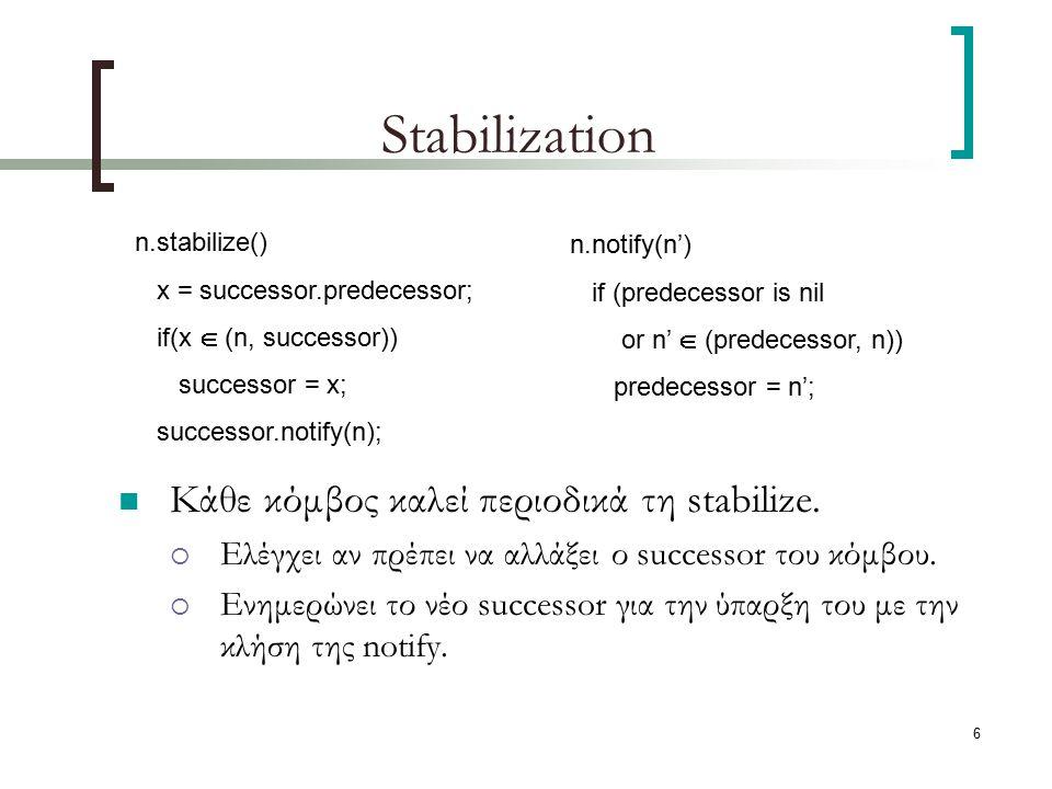 6 Stabilization Κάθε κόμβος καλεί περιοδικά τη stabilize.