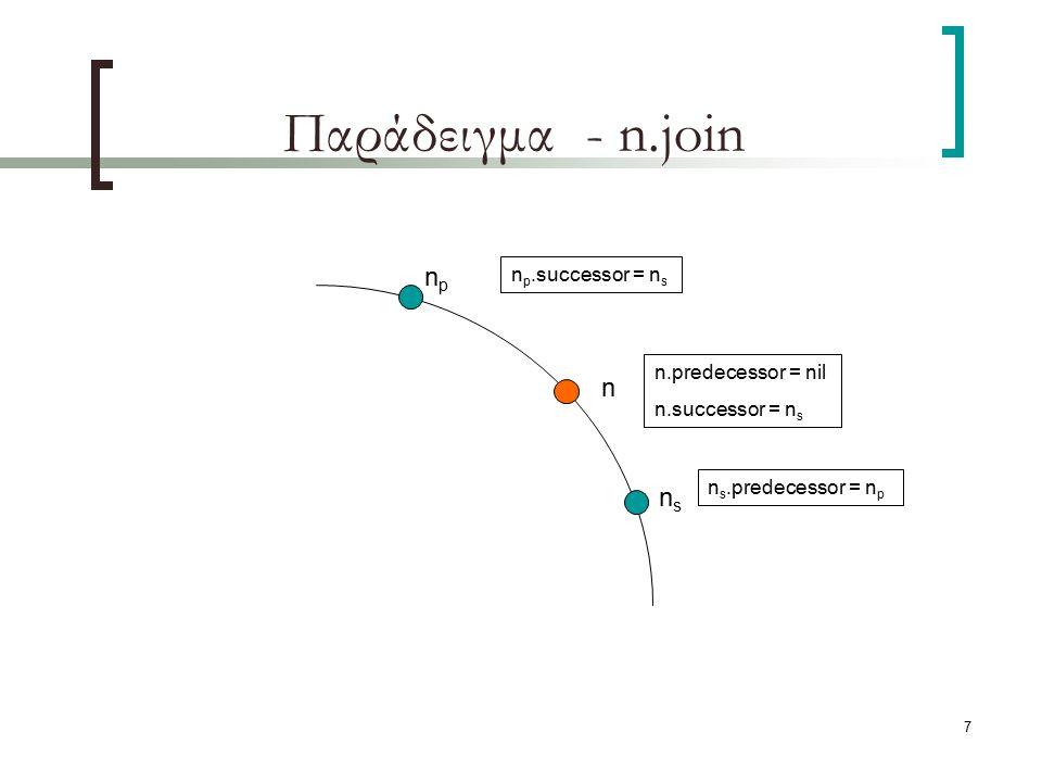 8 Παράδειγμα – n.stabilize npnp nsns n p.successor = n s n s.predecessor = n p n n.predecessor = nil n.successor = n s n s.predecessor = n n s.notify(n)