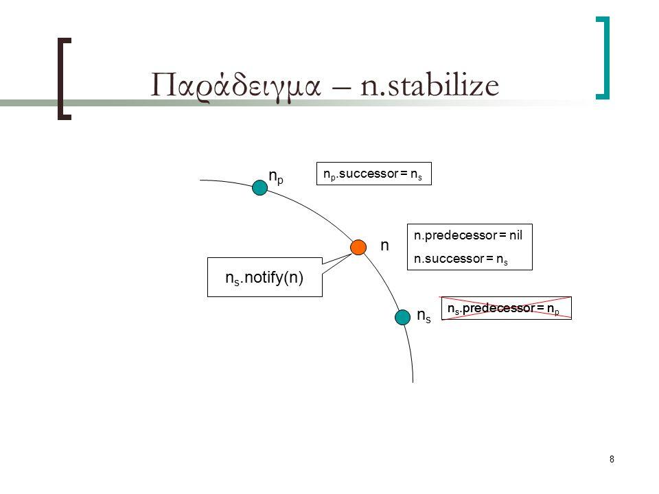 8 Παράδειγμα – n.stabilize npnp nsns n p.successor = n s n s.predecessor = n p n n.predecessor = nil n.successor = n s n s.predecessor = n n s.notify(