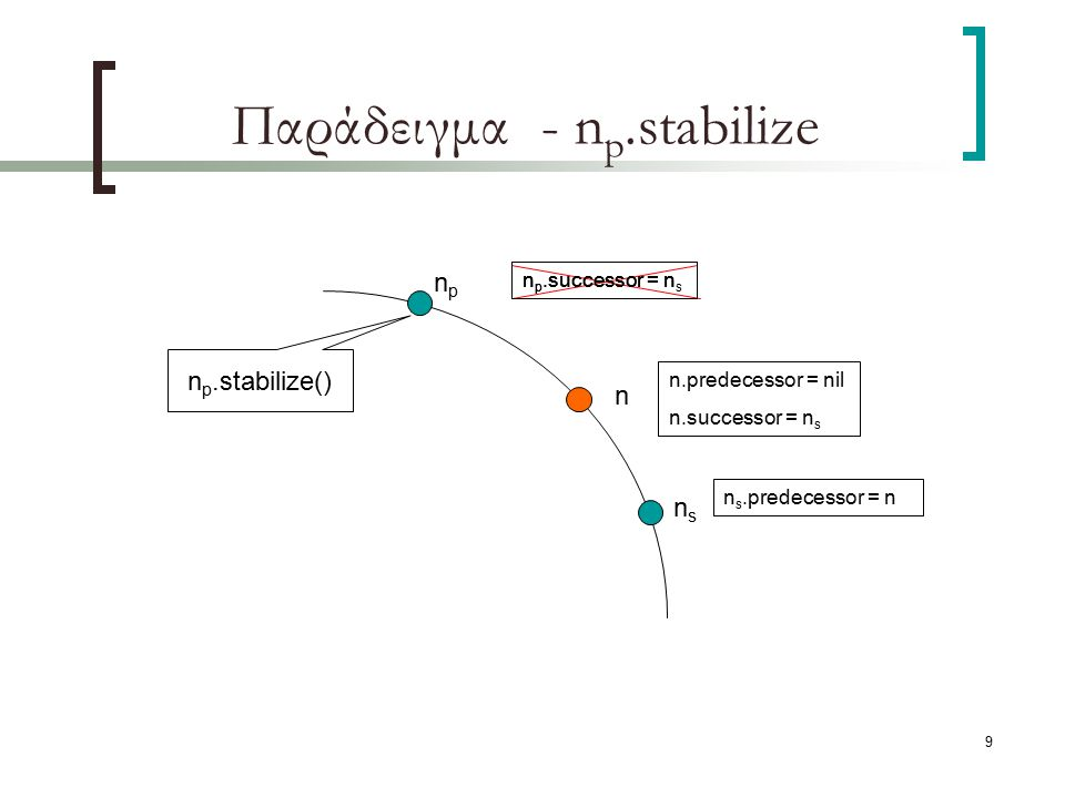 9 Παράδειγμα - n p.stabilize npnp nsns n p.successor = n s n s.predecessor = n n n.predecessor = nil n.successor = n s n p.stabilize() n p.successor =