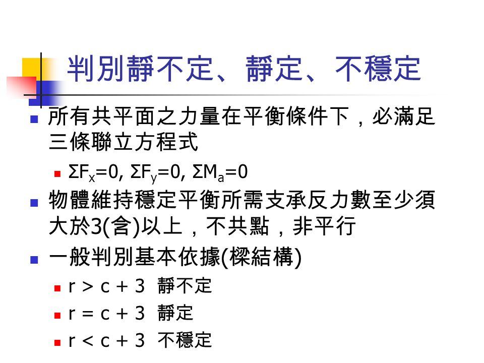判別靜不定、靜定、不穩定 所有共平面之力量在平衡條件下,必滿足 三條聯立方程式 ΣF x =0, ΣF y =0, ΣM a =0 物體維持穩定平衡所需支承反力數至少須 大於 3( 含 ) 以上,不共點,非平行 一般判別基本依據 ( 樑結構 ) r > c + 3 靜不定 r = c + 3 靜定 r < c + 3 不穩定