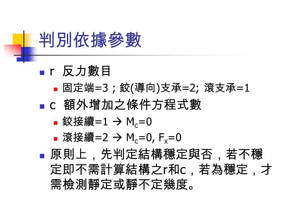 判別依據參數 r 反力數目 固定端 =3 ; 鉸 ( 導向 ) 支承 =2; 滾支承 =1 c 額外增加之條件方程式數 鉸接續 =1  M c =0 滾接續 =2  M c =0, F x =0 原則上,先判定結構穩定與否,若不穩 定即不需計算結構之 r 和 c ,若為穩定,才 需檢測靜定或靜不定幾度。