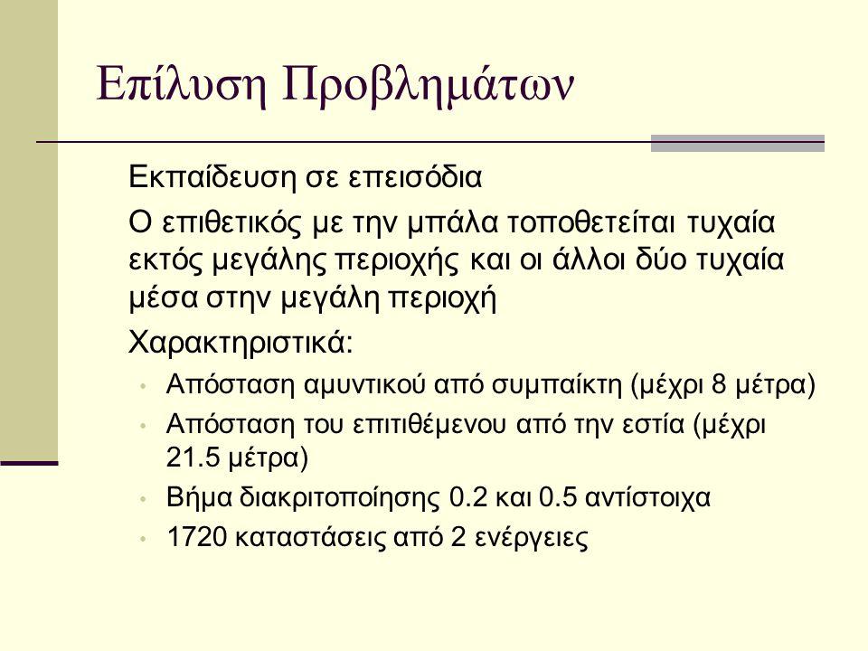 Επίλυση Προβλημάτων Εκπαίδευση σε επεισόδια Ο επιθετικός με την μπάλα τοποθετείται τυχαία εκτός μεγάλης περιοχής και οι άλλοι δύο τυχαία μέσα στην μεγάλη περιοχή Χαρακτηριστικά: Απόσταση αμυντικού από συμπαίκτη (μέχρι 8 μέτρα) Απόσταση του επιτιθέμενου από την εστία (μέχρι 21.5 μέτρα) Βήμα διακριτοποίησης 0.2 και 0.5 αντίστοιχα 1720 καταστάσεις από 2 ενέργειες