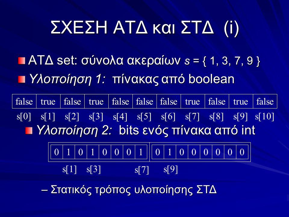 ΣΧΕΣΗ ΑΤΔ και ΣΤΔ(i) ΑΤΔ set: σύνολα ακεραίων s = { 1, 3, 7, 9 } Υλοποίηση 1: πίνακας από boolean falsetruefalsetrue false s[2]s[1]s[8]s[3]s[7]s[9]s[0] s[4] s[5]s[6]s[10] Υλοποίηση 2: bits ενός πίνακα από int 0 s[1]s[3] s[7] s[9] 101000101000000 –Στατικός τρόπος υλοποίησης ΣΤΔ