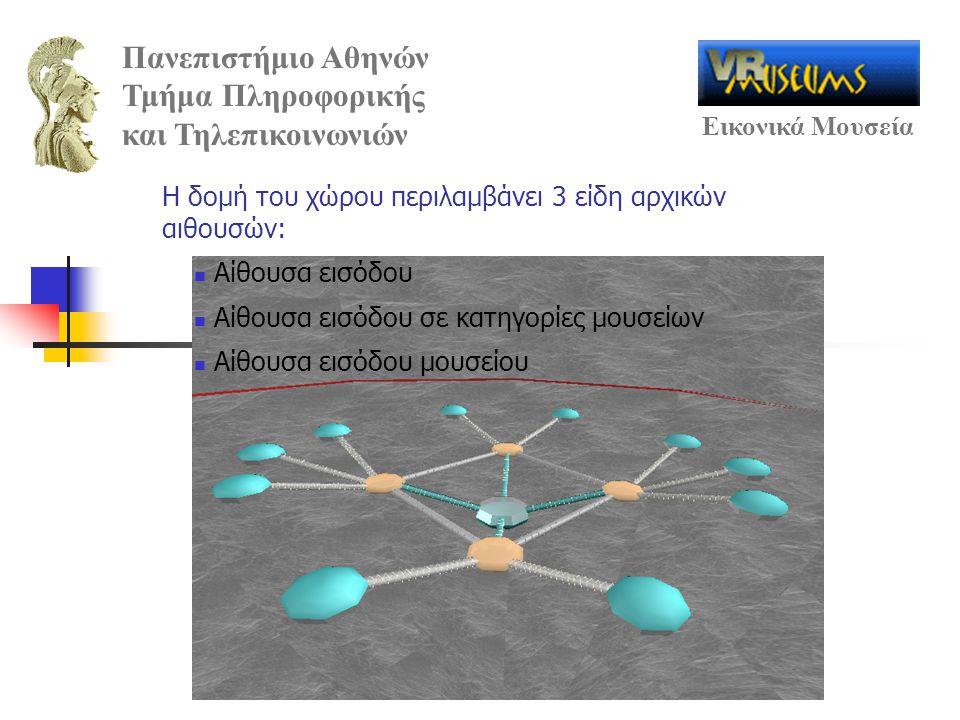 Πανεπιστήμιο Αθηνών Τμήμα Πληροφορικής και Τηλεπικοινωνιών Εικονικά Μουσεία Αίθουσα εισόδου Αίθουσα εισόδου σε κατηγορίες μουσείων Αίθουσα εισόδου μου