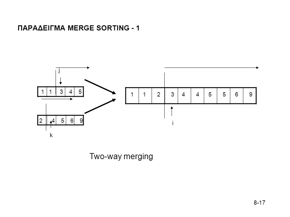 8-17 ΠΑΡΑΔΕΙΓΜΑ MERGE SORTING - 1 1 1 3 4 5 2 4 5 6 9 1 1 2 3 4 4 5 5 6 9 k j i Two-way merging