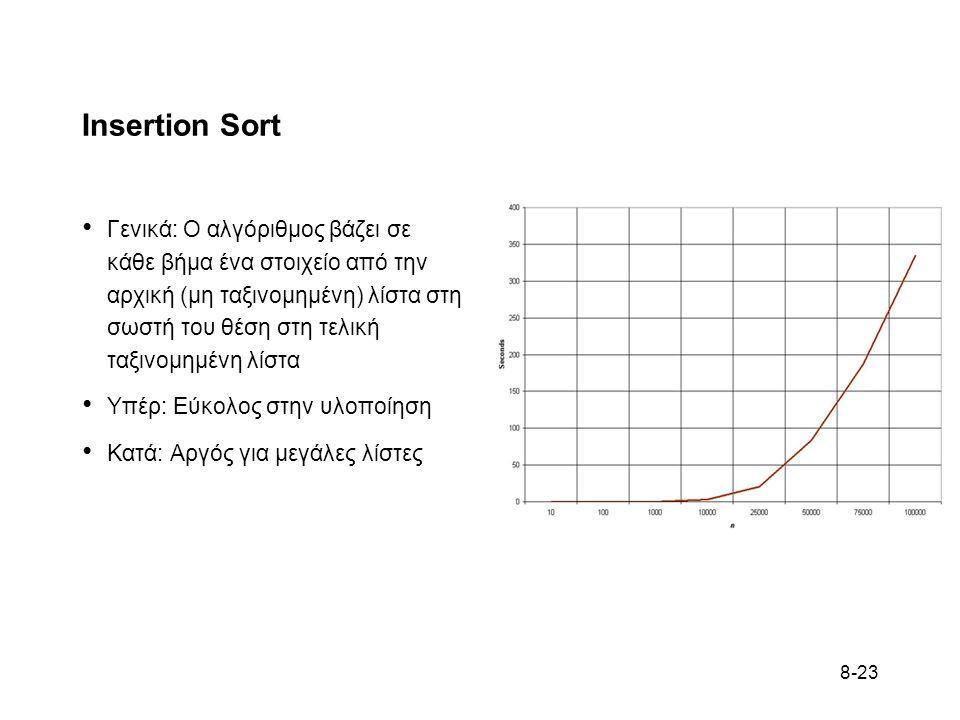 8-23 Insertion Sort Γενικά: Ο αλγόριθμος βάζει σε κάθε βήμα ένα στοιχείο από την αρχική (μη ταξινομημένη) λίστα στη σωστή του θέση στη τελική ταξινομημένη λίστα Υπέρ: Εύκολος στην υλοποίηση Κατά: Αργός για μεγάλες λίστες