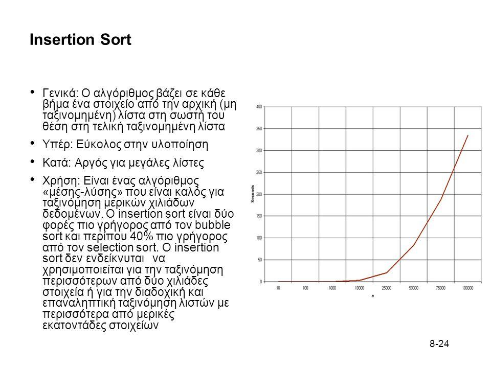 8-24 Insertion Sort Γενικά: Ο αλγόριθμος βάζει σε κάθε βήμα ένα στοιχείο από την αρχική (μη ταξινομημένη) λίστα στη σωστή του θέση στη τελική ταξινομημένη λίστα Υπέρ: Εύκολος στην υλοποίηση Κατά: Αργός για μεγάλες λίστες Χρήση: Είναι ένας αλγόριθμος «μέσης-λύσης» που είναι καλός για ταξινόμηση μερικών χιλιάδων δεδομένων.