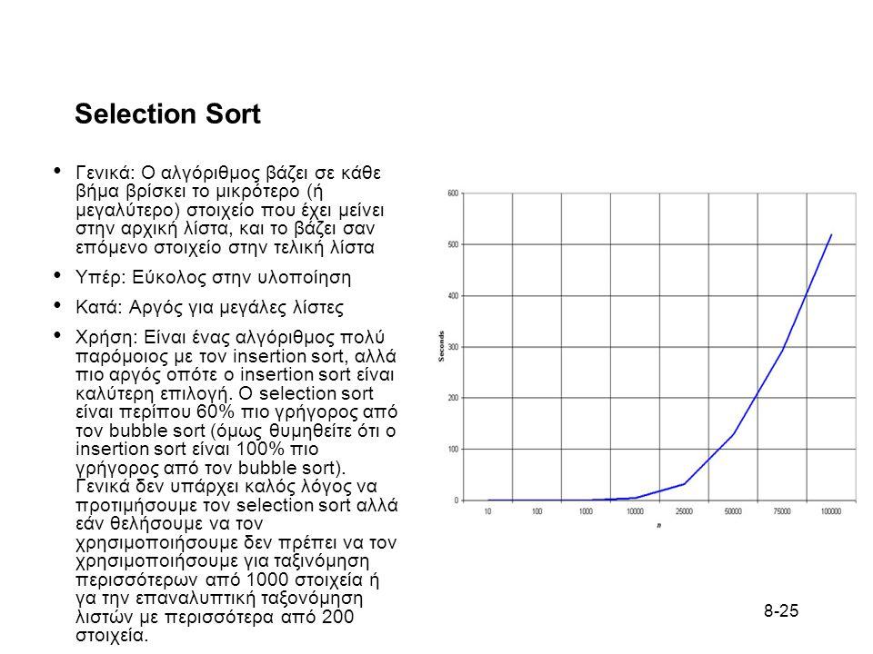 8-25 Selection Sort Γενικά: Ο αλγόριθμος βάζει σε κάθε βήμα βρίσκει το μικρότερο (ή μεγαλύτερο) στοιχείο που έχει μείνει στην αρχική λίστα, και το βάζει σαν επόμενο στοιχείο στην τελική λίστα Υπέρ: Εύκολος στην υλοποίηση Κατά: Αργός για μεγάλες λίστες Χρήση: Είναι ένας αλγόριθμος πολύ παρόμοιος με τον insertion sort, αλλά πιο αργός οπότε ο insertion sort είναι καλύτερη επιλογή.