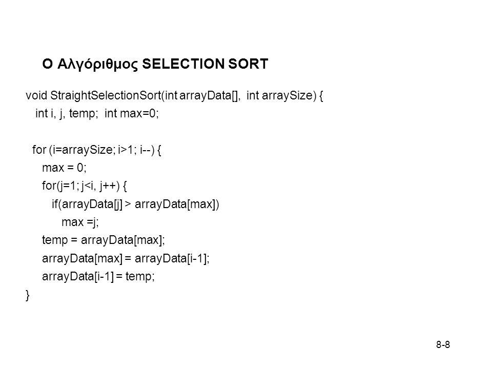 8-9 ΠΑΡΑΔΕΙΓΜΑ STRAIGHT SELECTION SORTING void StraightSelectionSort(int arrayData[], int arraySize) { int i, j, temp; int max=0; for (i=arraySize; i>1; i--) { max = 0; for(j=1; j<i, j++) { if(arrayData[j] > arrayData[max]) max =j; } temp = arrayData[max]; arrayData[max] = arrayData[i-1]; arrayData[i-1] = temp; } 9 3 1 4 1 5 9 2 6 5 4 3 1 4 1 5 4 2 6 5 9 3 1 4 1 5 4 2 5 6 9 3 1 4 1 2 4 5 5 6 9 3 1 2 1 4 4 5 5 6 9 1 1 2 3 4 4 5 5 6 9 i=10 i=9 i=8 i=7 i=6 i=5 i=4 i=3 i=2