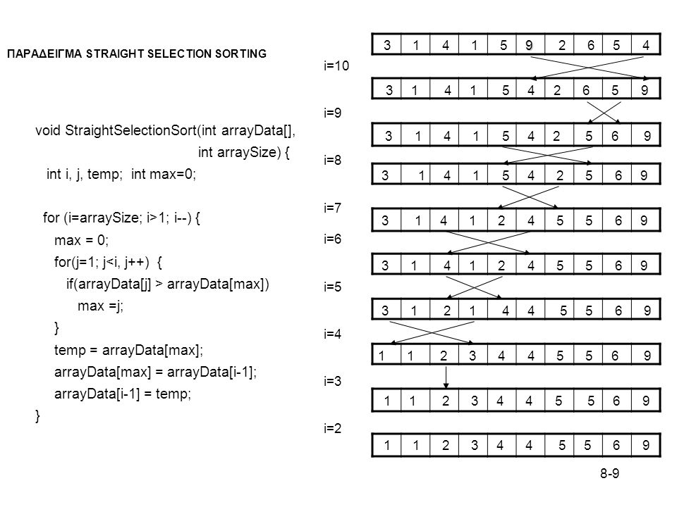 8-10 BUBBLE SORT void bubbleSort(int arrayData[], int arraySize) { int i; int j; int temp; for (i= arraySize, i > 1; i--) for (j = 0; j < i - 1; j++) if(array[j] > array[j+1]) temp = arrayData[j]; arrayData[j] = arrayData[j+1]; arrayData[j+1] = temp; }