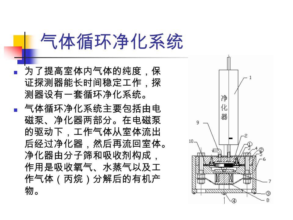 气体循环净化系统 为了提高室体内气体的纯度,保 证探测器能长时间稳定工作,探 测器设有一套循环净化系统。 气体循环净化系统主要包括由电 磁泵、净化器两部分。在电磁泵 的驱动下,工作气体从室体流出 后经过净化器,然后再流回室体。 净化器由分子筛和吸收剂构成, 作用是吸收氧气、水蒸气以及工 作气体(丙烷