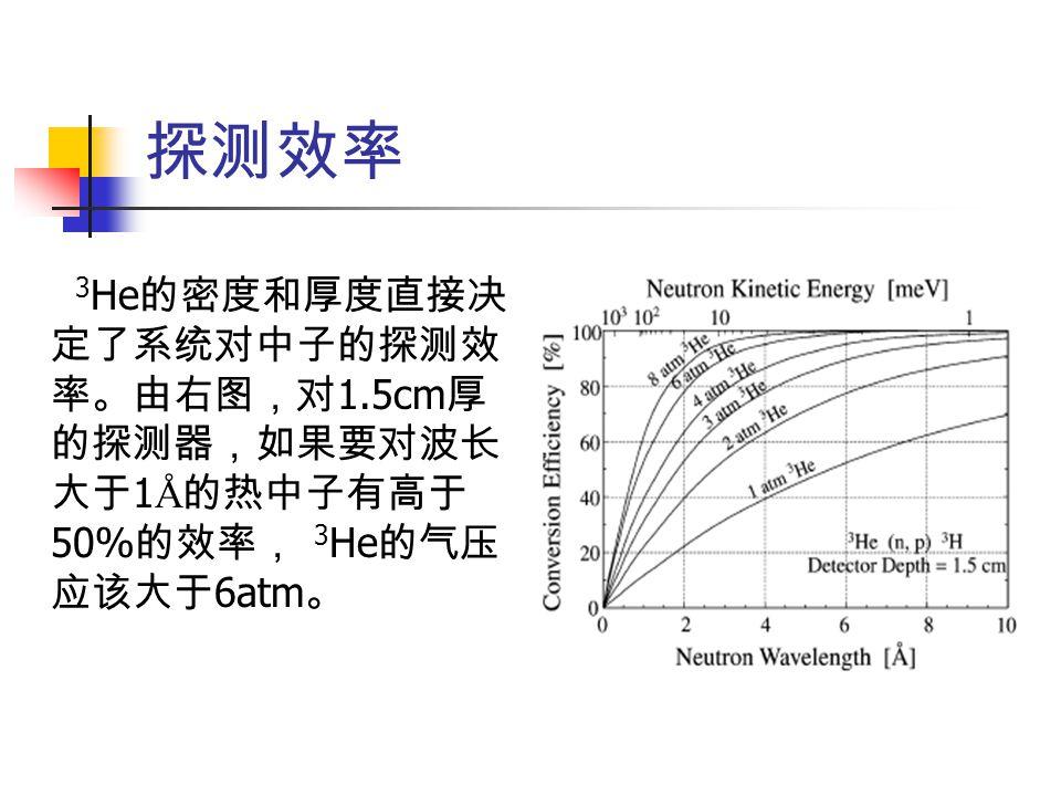 探测效率 3 He 的密度和厚度直接决 定了系统对中子的探测效 率。由右图,对 1.5cm 厚 的探测器,如果要对波长 大于 1 Å 的热中子有高于 50% 的效率, 3 He 的气压 应该大于 6atm 。