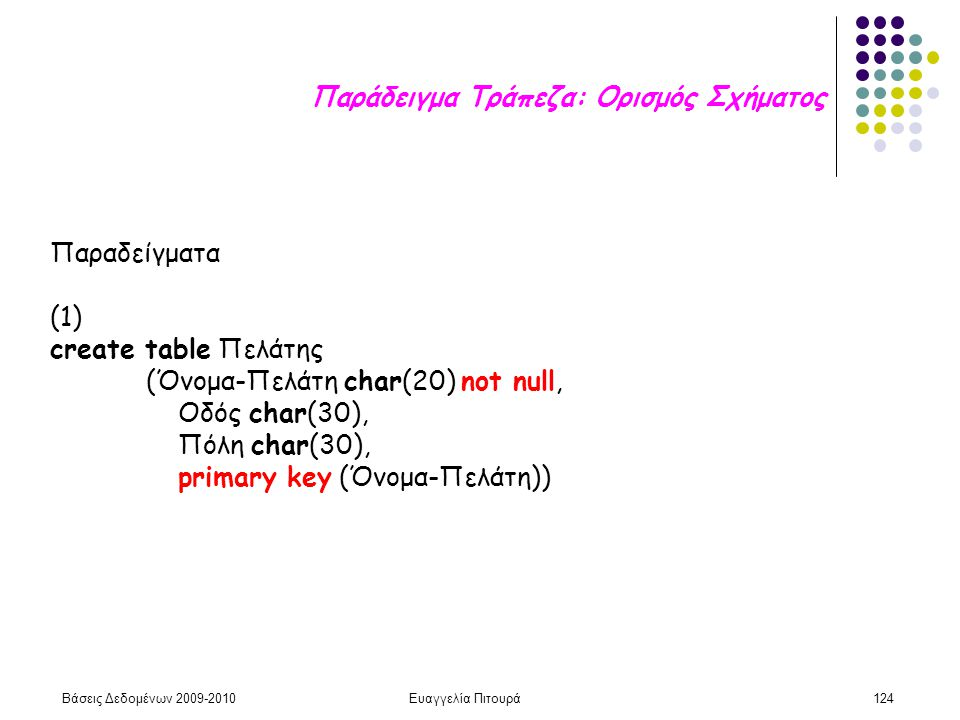 Βάσεις Δεδομένων 2009-2010Ευαγγελία Πιτουρά124 Παραδείγματα (1) create table Πελάτης (Όνομα-Πελάτη char(20) not null, Οδός char(30), Πόλη char(30), primary key (Όνομα-Πελάτη)) Παράδειγμα Τράπεζα: Ορισμός Σχήματος